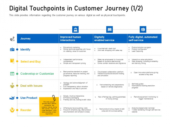Enhancing Customer Engagement Digital Platform Digital Touchpoints In Customer Journey Deal Structure PDF