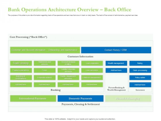 Enhancing Financial Institution Operations Bank Operations Architecture Overview Back Office Professional PDF