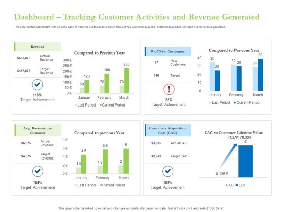 Enhancing Financial Institution Operations Dashboard Tracking Customer Activities And Revenue Generated Microsoft PDF