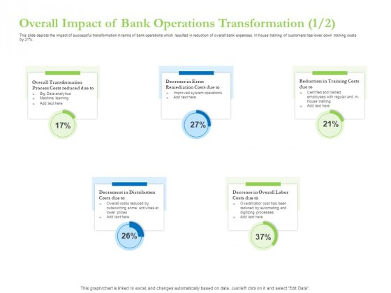 Enhancing Financial Institution Operations Overall Impact Of Bank Operations Transformation Costs Formats PDF