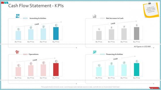 Enterprise Action Plan For Growth Cash Flow Statement Kpis Professional PDF