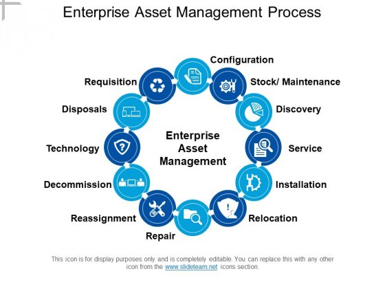 Enterprise Asset Management Process Ppt PowerPoint Presentation Gallery Themes