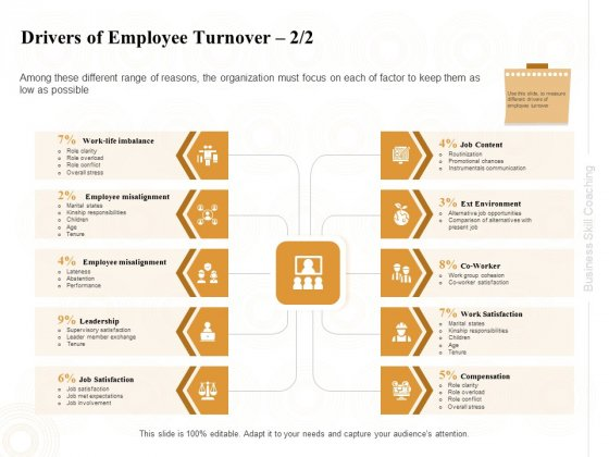 Enterprise Capabilities Training Drivers Of Employee Turnover Employee Ppt PowerPoint Presentation Layouts Files PDF