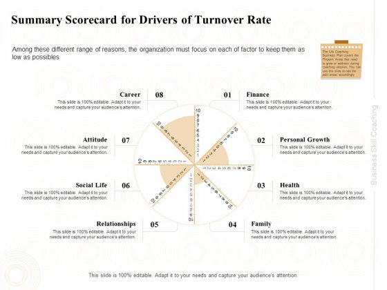 Enterprise Capabilities Training Summary Scorecard For Drivers Of Turnover Rate Ppt PowerPoint Presentation Slides Diagrams PDF