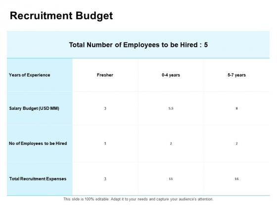 Enterprise Capability Management Recruitment Budget Ppt Infographic Template PDF