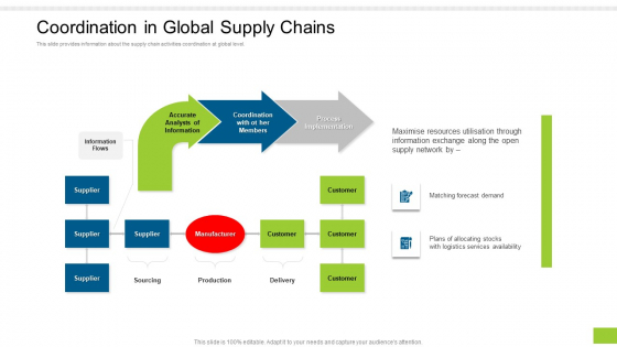 Enterprise Collaboration Global Scale Coordination In Global Supply Chains By Template PDF