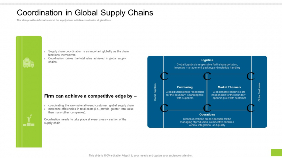 Enterprise Collaboration Global Scale Coordination In Global Supply Chains Elements PDF