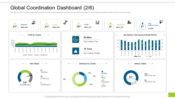 Enterprise Collaboration Global Scale Global Coordination Dashboard By Guidelines PDF