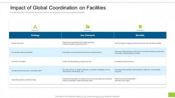 Enterprise Collaboration Global Scale Impact Of Global Coordination On Facilities Professional PDF