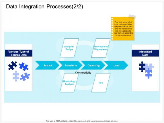 Enterprise Problem Solving And Intellect Data Integration Processes Load Ppt PowerPoint Presentation Infographics Graphics Tutorials PDF