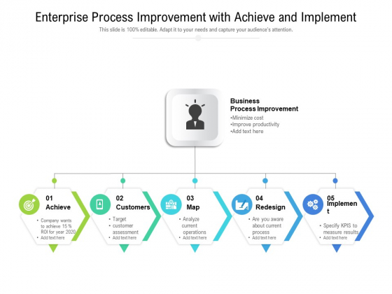 Enterprise Process Improvement With Achieve And Implement Ppt PowerPoint Presentation Gallery Files PDF