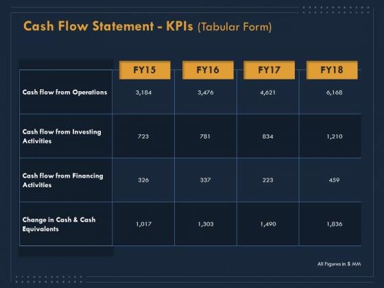 Enterprise Review Cash Flow Statement Kpis Tabular Form Ppt Gallery Clipart Images PDF
