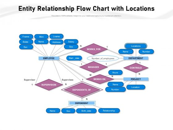 Entity Relationship Flow Chart With Locations Ppt PowerPoint Presentation Slides Topics PDF