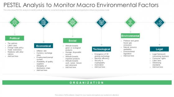 Environmental Assessment PESTEL Analysis To Monitor Macro Environmental Factors Ppt Outline Guidelines PDF