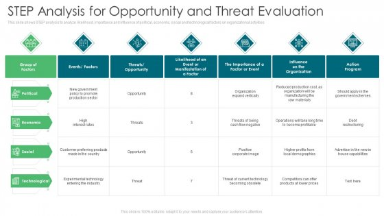 Environmental Assessment STEP Analysis For Opportunity And Threat Evaluation Ppt Gallery Templates PDF