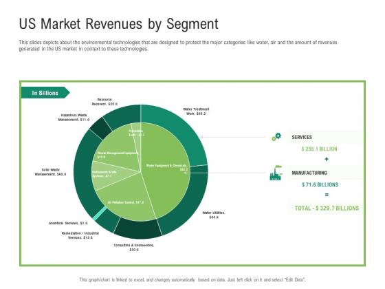 Environmental Friendly Technology Us Market Revenues By Segment Slides PDF