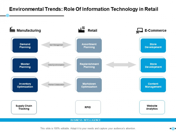 Environmental Trends Role Of Information Technology In Retail Manufacturing Ppt PowerPoint Presentation Example