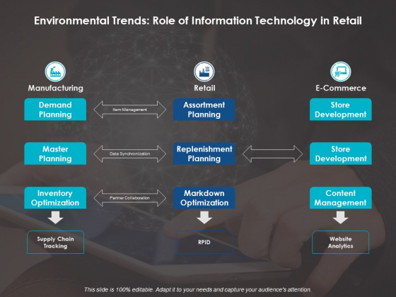 Environmental Trends Role Of Information Technology In Retail Ppt Powerpoint Presentation Infographic Template Portrait