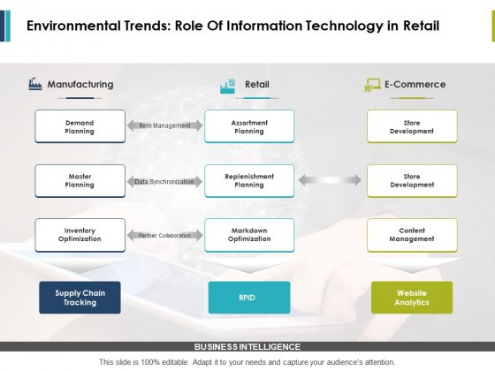 Environmental Trends Role Of Information Technology In Retail Ppt PowerPoint Presentation Styles Microsoft