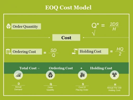 Eoq Cost Model Ppt PowerPoint Presentation Layouts Slides
