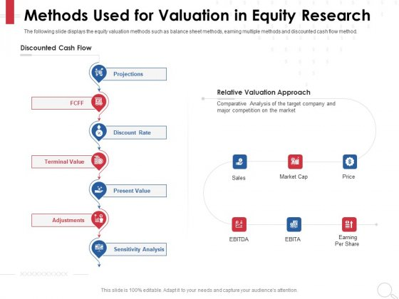 Equity Analysis Project Methods Used For Valuation In Equity Research Ppt PowerPoint Presentation Slides Guidelines PDF