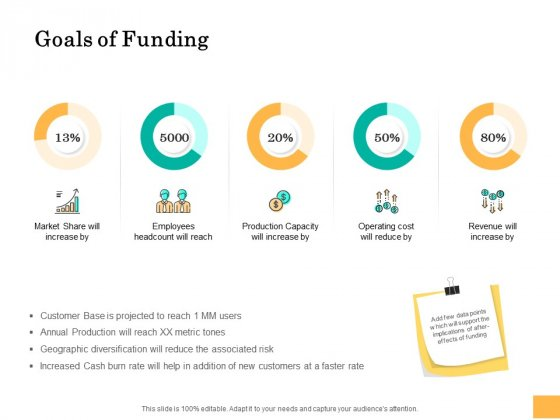Equity Capital Funding Goals Of Funding Ppt Summary Topics PDF