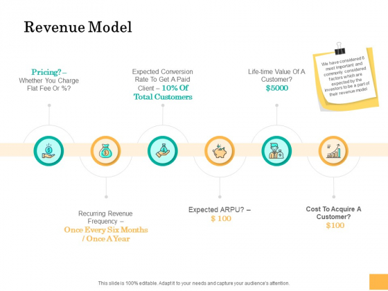 Equity Capital Funding Revenue Model Ppt Styles Graphics Tutorials PDF