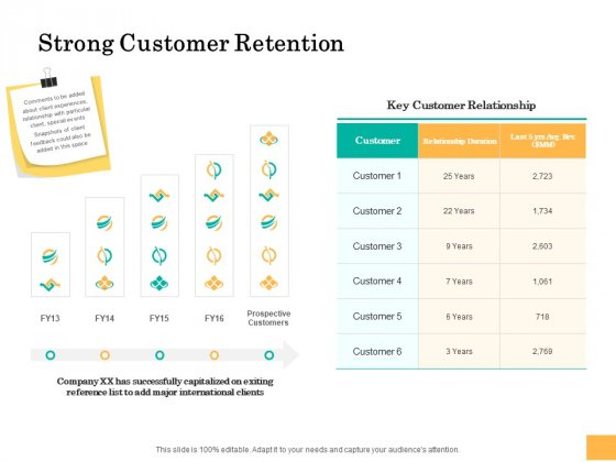 Equity Capital Funding Strong Customer Retention Ppt Summary Graphics Design PDF