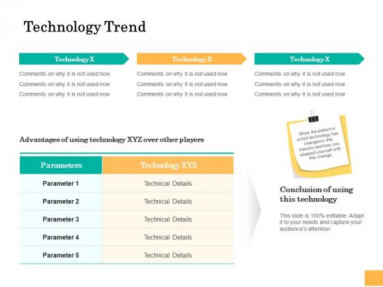 Equity Capital Funding Technology Trend Ppt Ideas Design Ideas PDF