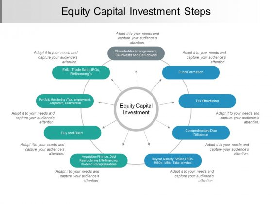 Equity Capital Investment Steps Ppt PowerPoint Presentation Pictures Clipart Images