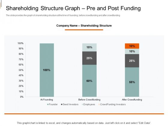 Equity Crowd Investing Shareholding Structure Graph Pre And Post Funding Background PDF