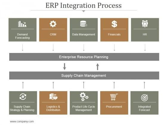 Erp Integration Process Ppt PowerPoint Presentation Infographics