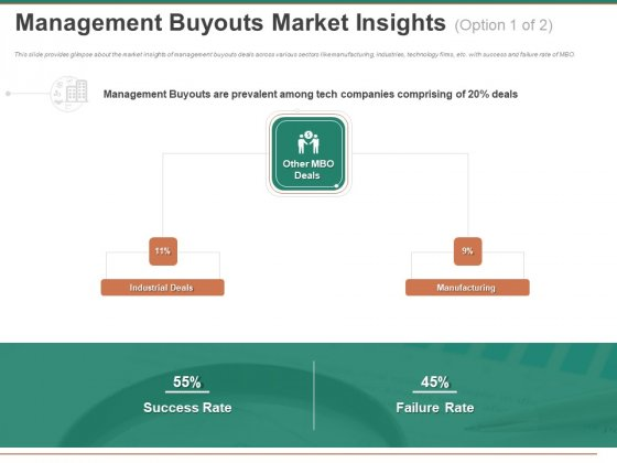 Escape Plan Venture Capitalist Management Buyouts Market Insights Ppt File Gridlines PDF