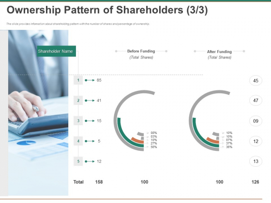 Escape Plan Venture Capitalist Ownership Pattern Of Shareholders Funding Graphics PDF
