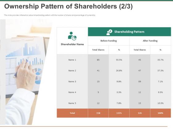Escape Plan Venture Capitalist Ownership Pattern Of Shareholders Shares Portrait PDF