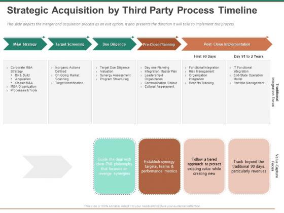 Escape Plan Venture Capitalist Strategic Acquisition By Third Party Process Timeline Structure PDF