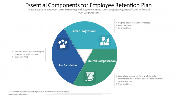 Essential Components For Employee Retention Plan Ppt PowerPoint Presentation Show Images PDF