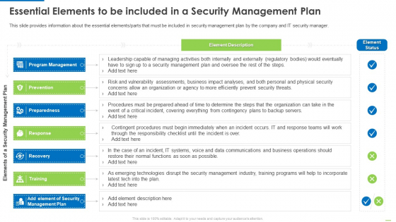 Essential Elements To Be Included In A Security Management Plan Slides PDF