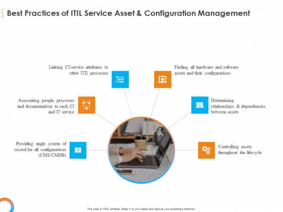 Essential Guide Framework Processes Best Practices Of ITIL Service Asset And Configuration Management Designs PDF