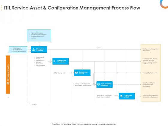 Essential Guide Framework Processes ITIL Service Asset And Configuration Management Process Flow Themes PDF