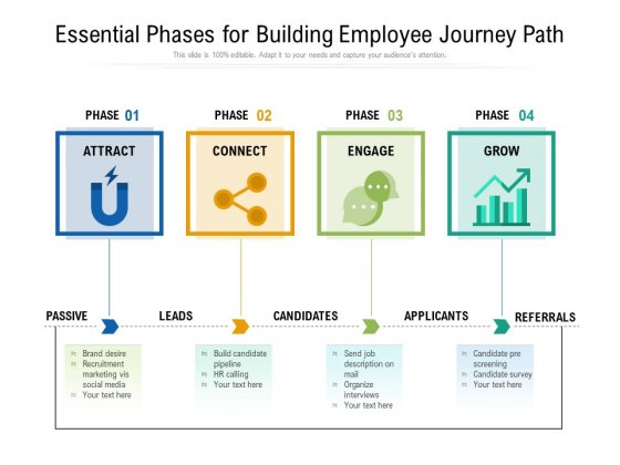 Essential Phases For Building Employee Journey Path Ppt PowerPoint Presentation File Clipart PDF