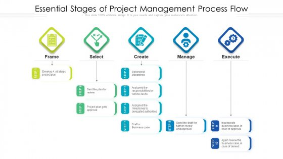 Essential Stages Of Project Management Process Flow Ppt Model Background Images PDF