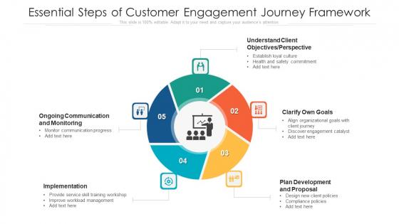 Essential Steps Of Customer Engagement Journey Framework Brochure PDF