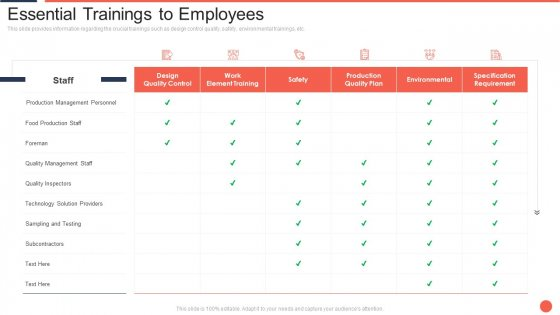Essential Trainings To Employees Assuring Food Quality And Hygiene Template PDF