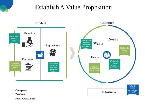 Establish A Value Proposition Ppt PowerPoint Presentation Icon Summary