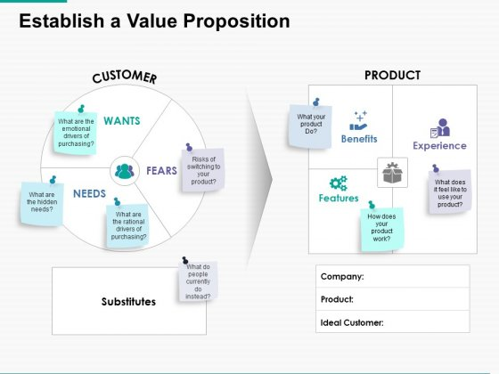 Establish A Value Proposition Ppt Powerpoint Presentation Portfolio Skills