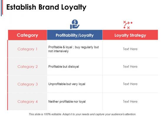 Establish Brand Loyalty Ppt PowerPoint Presentation Visual Aids Diagrams