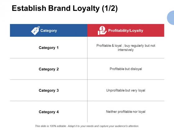 Establish Brand Loyalty Profitability Ppt PowerPoint Presentation Show Master Slide
