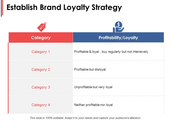 Establish Brand Loyalty Strategy Ppt PowerPoint Presentation File Design Templates