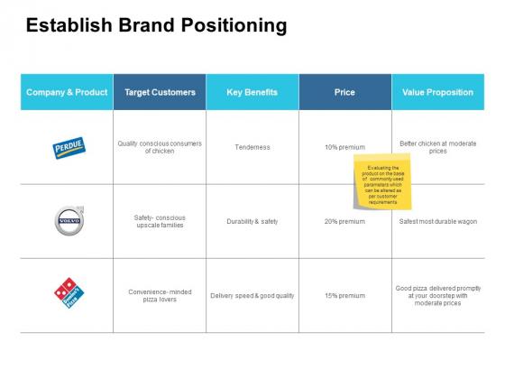 Establish Brand Positioning Ppt PowerPoint Presentation Guide